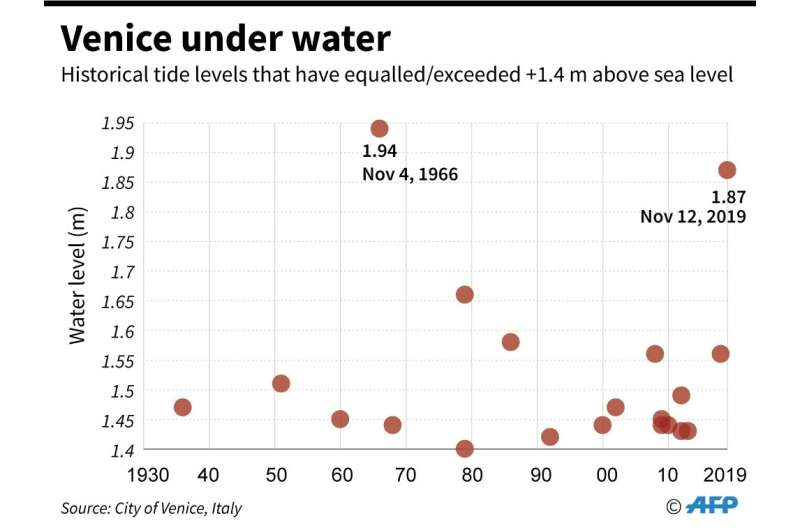 The highest water levels in Venice were registered in 1966, but the basilica's procurator said it had been hit with a force 'nev