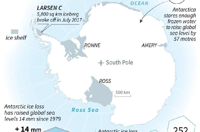 The most vulnerable part of the West Antarctic ice sheet -– equivalent to 3.5 metres of sea level rise -– sits in depressions be