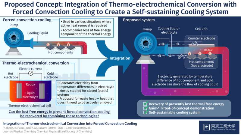 Thermo-chemical power generation integrated with forced convection cooling