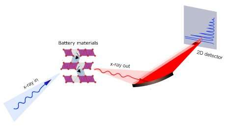 The role of superstructure in first-cycle voltage loss in Li-ion batteries