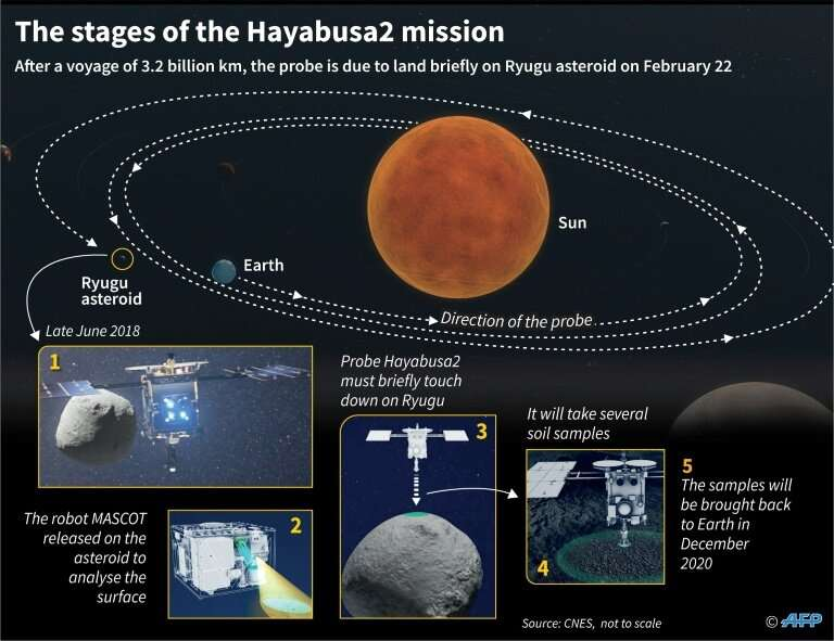 The stages of the Hayabusa2 space mission