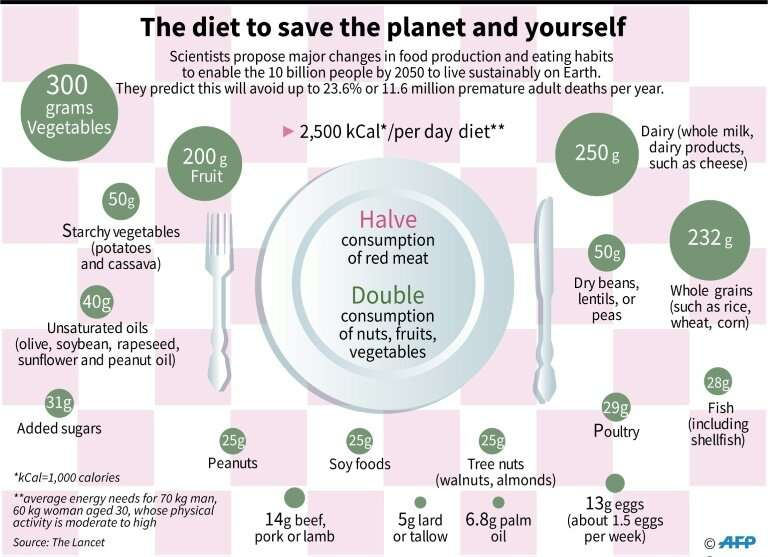 This diet will enable the forecast 10 billion people by 2050 to live sustainably on Earth and avoid premature deaths