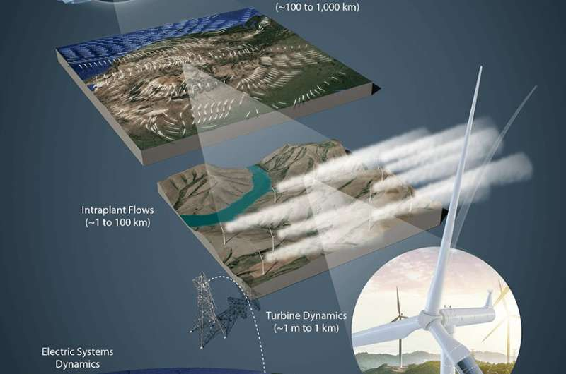 Three challenges to wind energy potential
