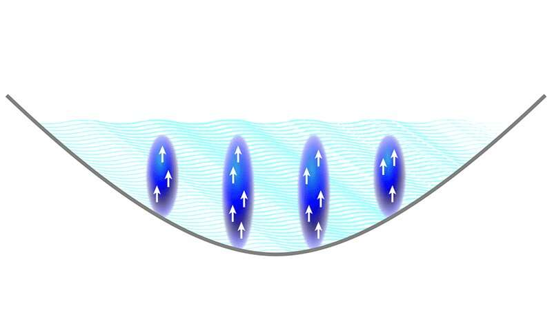 Three teams independently show dipolar quantum gasses support state of supersolid properties
