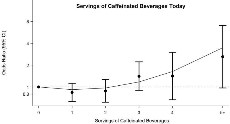 Too much coffee raises the odds of triggering a migraine headache