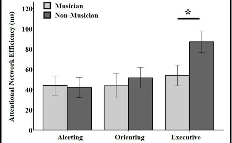 Trained musicians perform better -- at paying attention