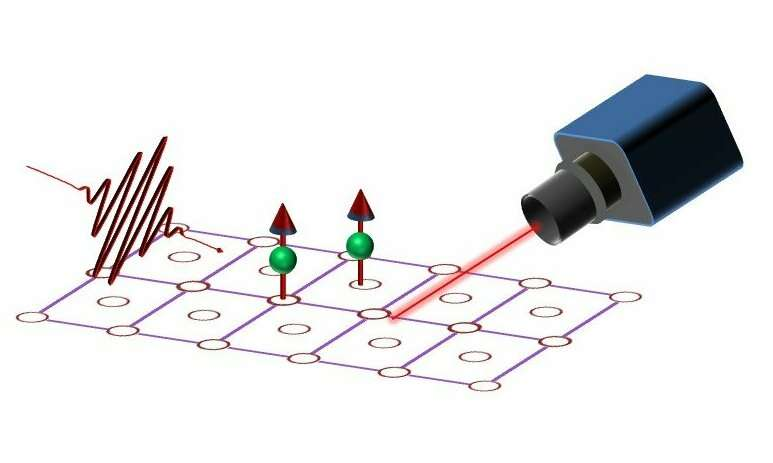Transforming magnetic storage might stem from the vision of quantum