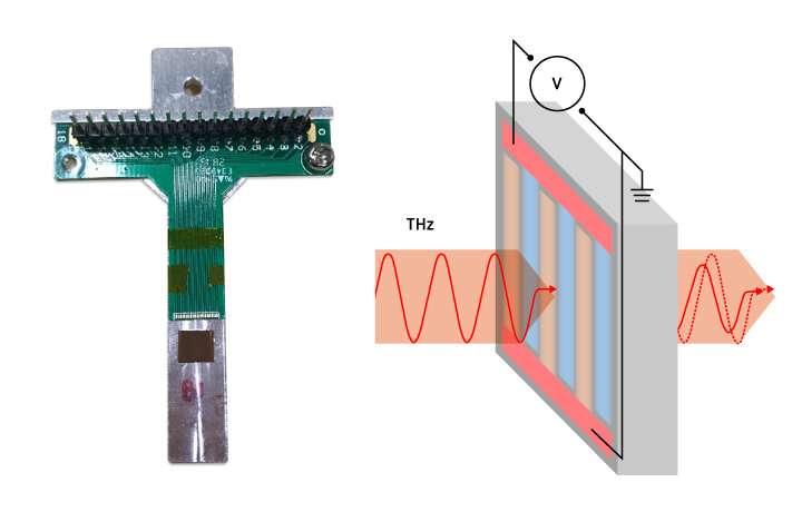 Tuning terahertz transmission