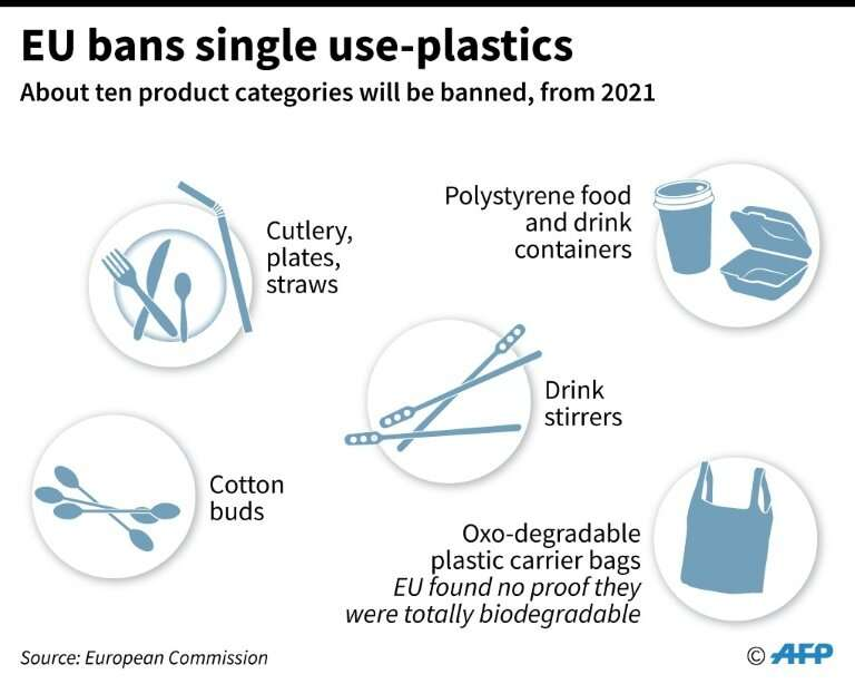 Types of single-use plastics to be banned by the European Union