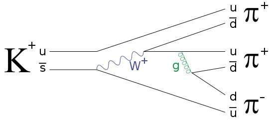 Ultra-rare kaon decay could lead to evidence of new physics