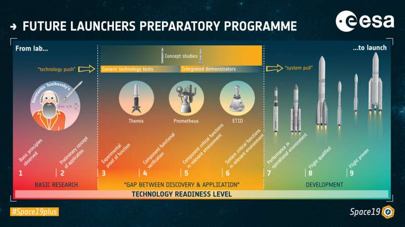 Unveiling technologies for future launch vehicles