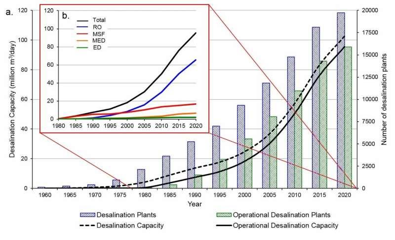 UN warns of rising levels of toxic brine as desalination plants meet growing water needs