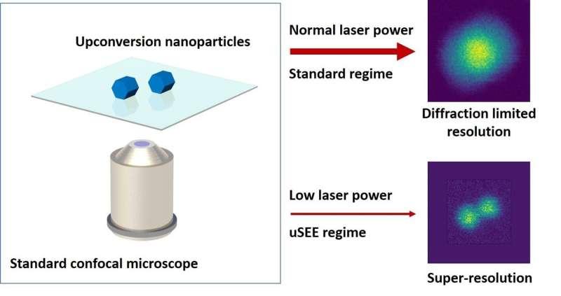 uSEE breakthrough unlocks the nanoscale world on standard biology lab equipment