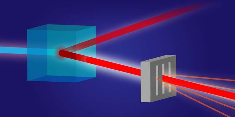 Using correlated photons to enhance x-ray imaging