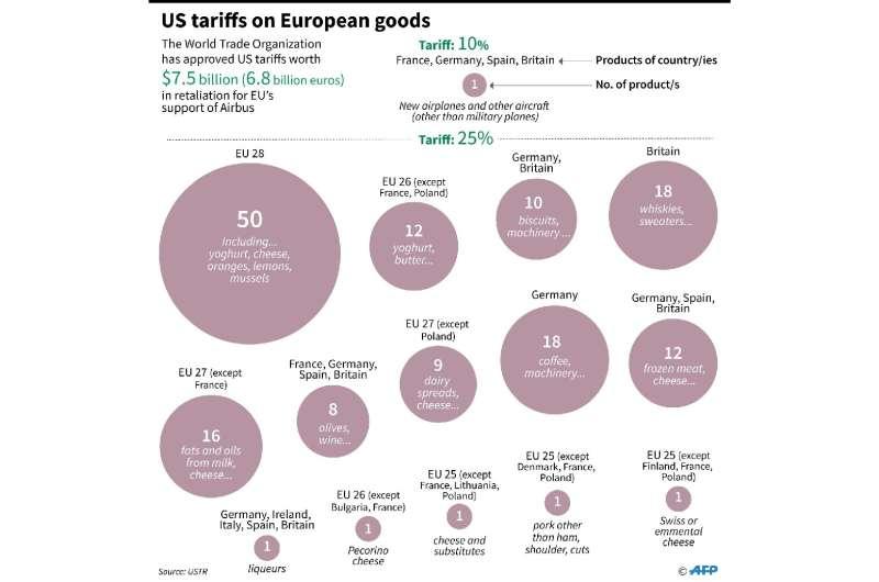 US tariffs on European goods