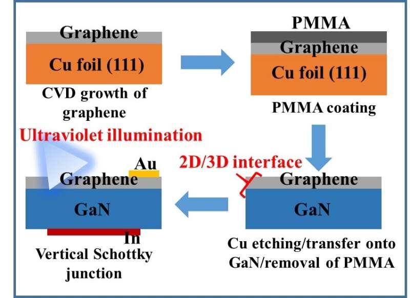 UV light may illuminate improvements for next generation electronic devices