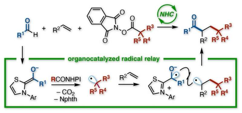 Vicinal reaction: A radical strategy for linking three organic groups together