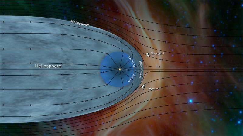 Voyager 2 reaches interstellar space