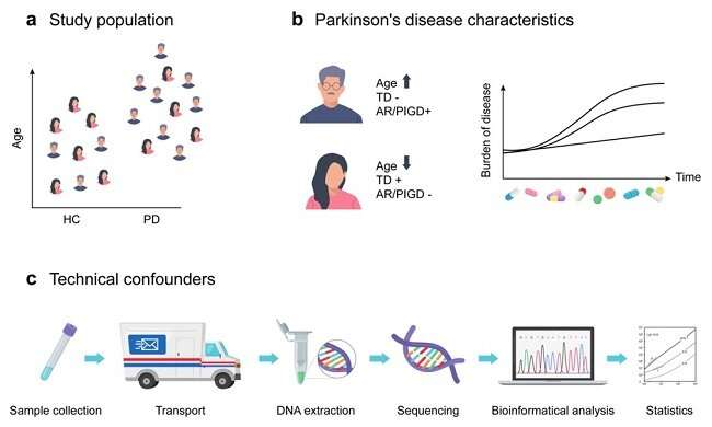 What do we know about the gut microbiota in Parkinson's disease?