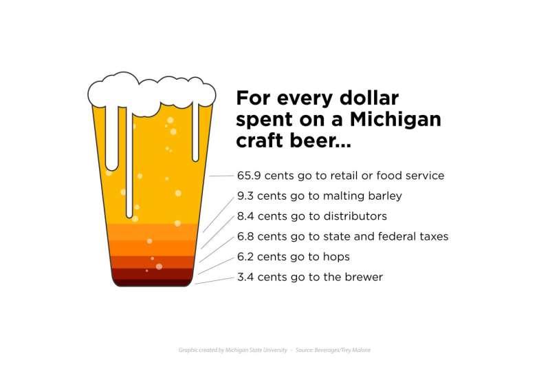 What's on tap? Michigan's economy