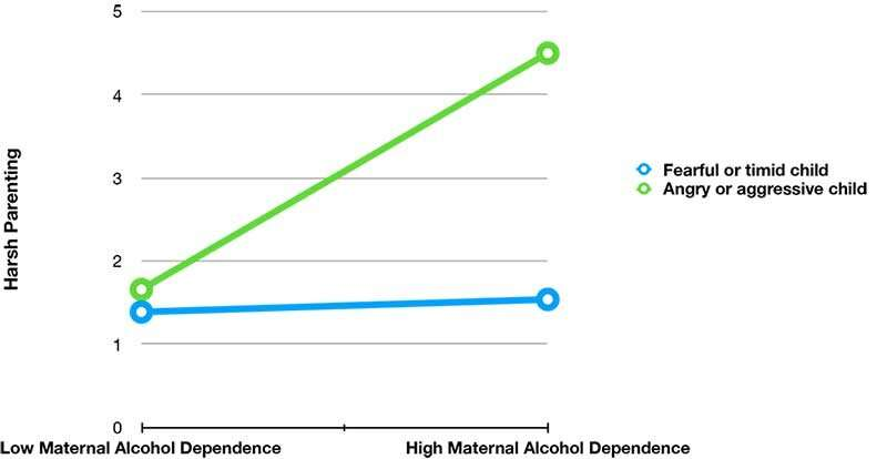 When do alcohol-dependent mothers parent harshly?