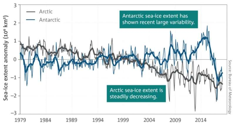 Why Antarctica's sea ice cover is so low (and no, it's not just about climate change)