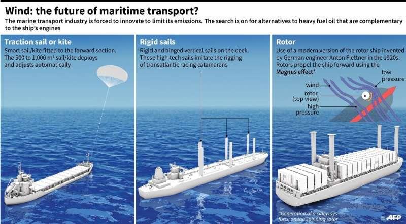 Wind: the future of maritime transport?