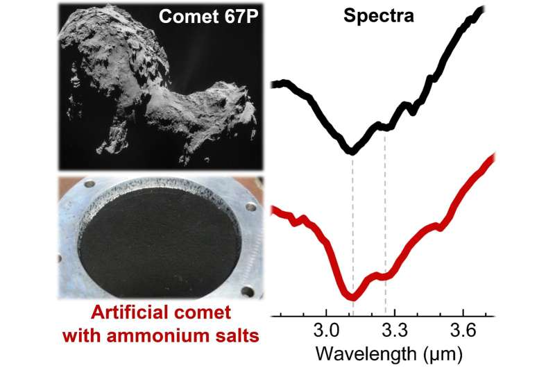 Puzzle about nitrogen solved thanks to cometary analogues