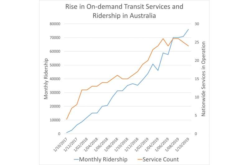 1 million rides and counting: on-demand services bring public transport to the suburbs