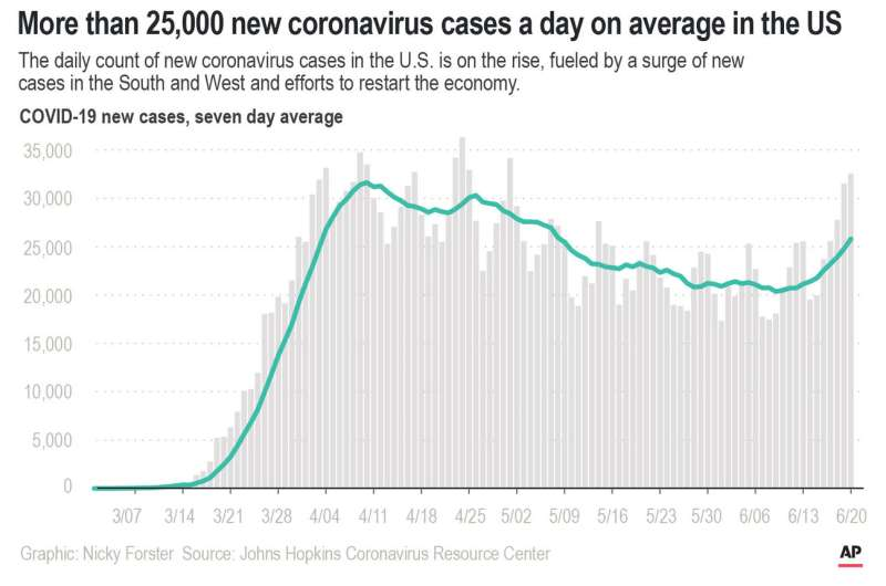 2nd wave of virus cases? Experts say we're still in the 1st