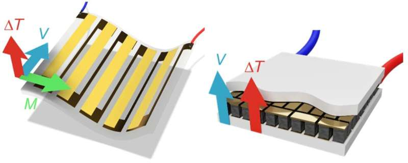 Abundant element to power small devices