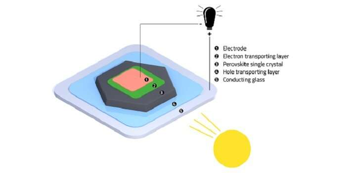 A cool approach to defect-free solar cells
