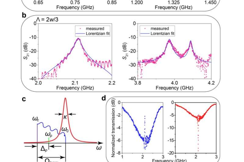 Acousto-optic modulation of photonic bound state in the continuum