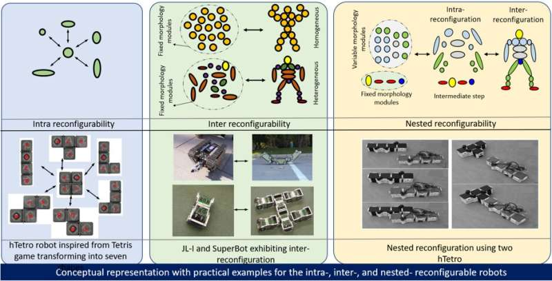 A framework to evaluate and compare self-reconfigurable robotic systems