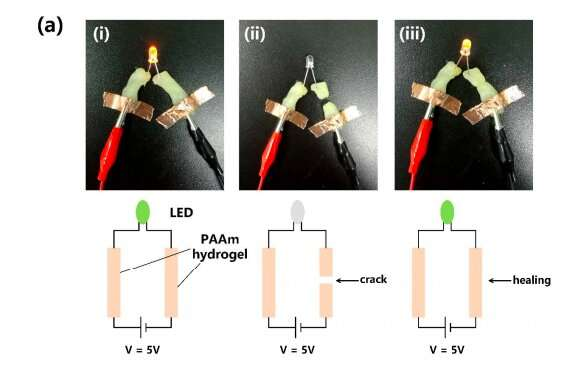 A highly stretchable and self-healing strain sensor for motion detection