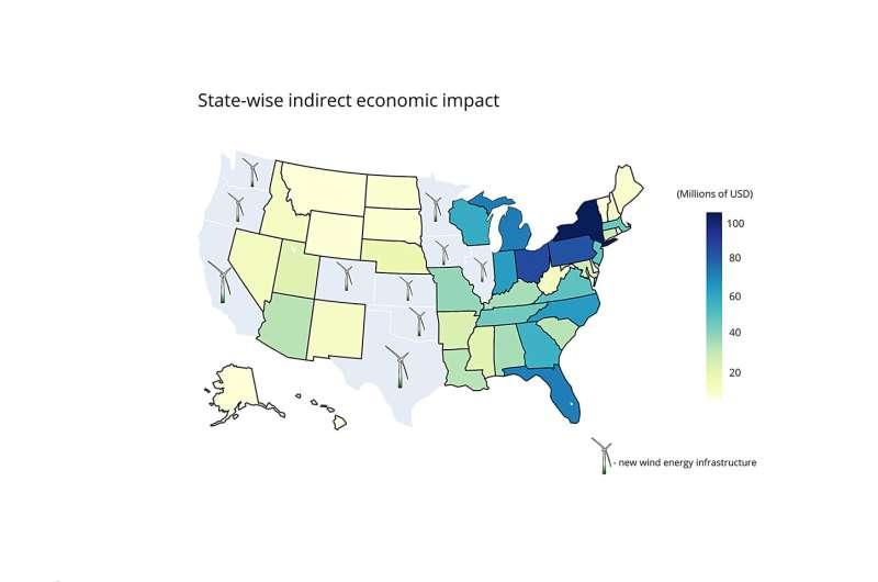 Analysis: Wind energy expansion would have $27 billion economic impact