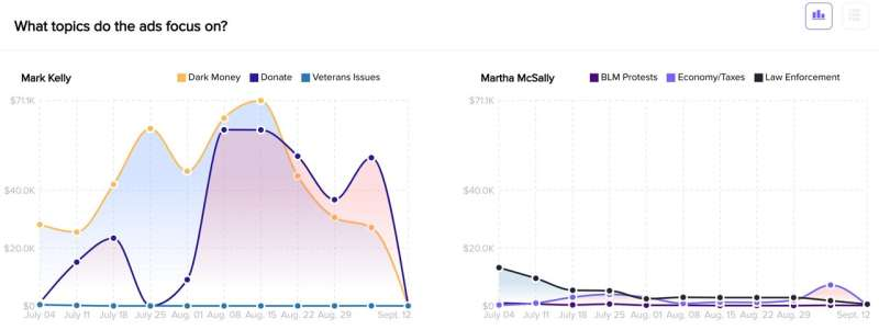 A new research tool, NYU Ad Observatory, tracks political advertising on Facebook