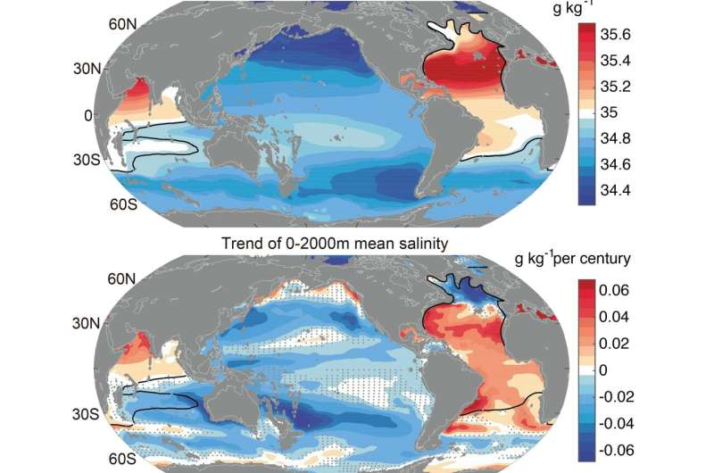 A new study of ocean salinity finds substantial amplification of the global water cycle