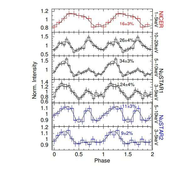 Astronomers observe X-ray reactivation of the magnetar SGR 1935+2154