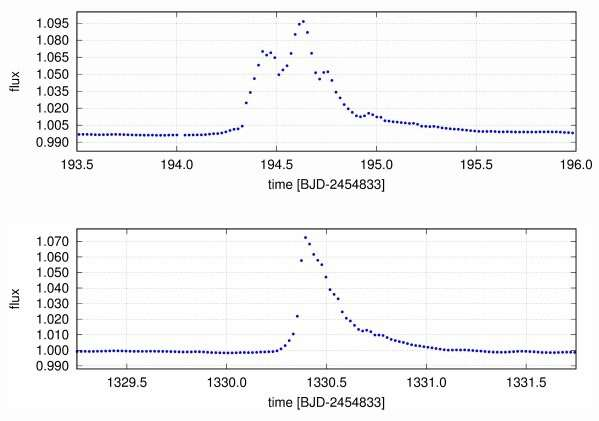Astronomers study flaring activity of the giant star KIC 2852961