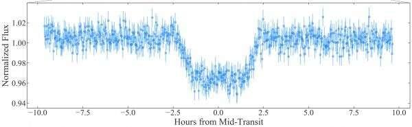 A warm Jupiter orbiting a cool star