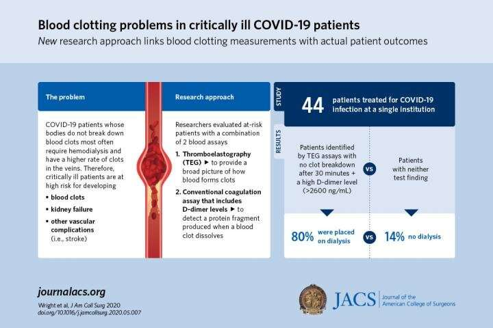 Blood clotting abnormalities reveal COVID-19 patients at risk for thrombotic events