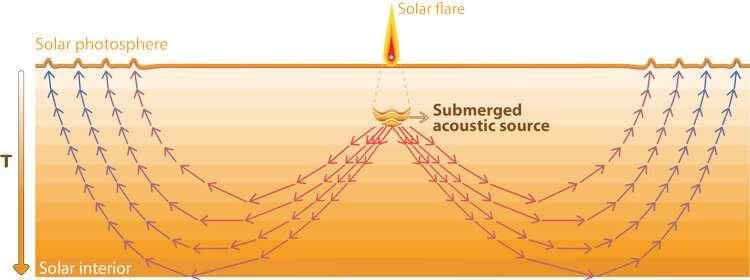 Can ripples on the sun help predict solar flares?
