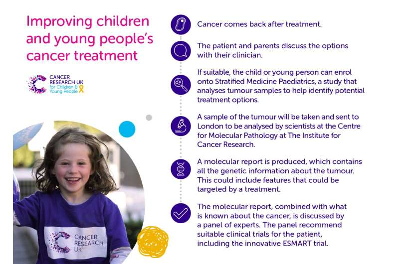 Changing the landscape of children's cancer treatment