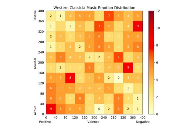Comparing Western and Chinese classical music using deep learning algorithms