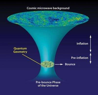 Cosmic tango between the very small and the very large