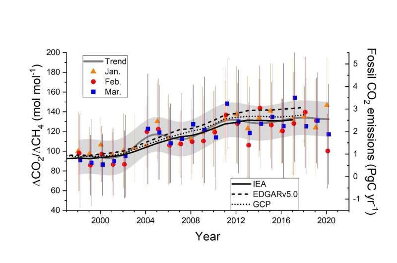 Decrease in fossil-fuel CO2 emissions due to COVID-19 detected by atmospheric observations