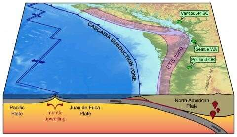 Deep, slow-slip action may direct largest earthquakes and their tsunamis