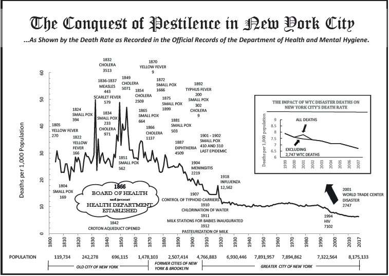 Density, equity, and the history of epidemics in New York City