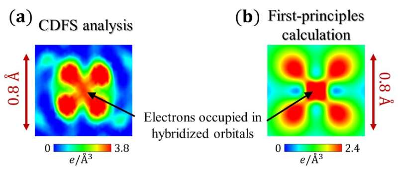 Direct observation of a single electron's butterfly-shaped distribution in titanium oxide